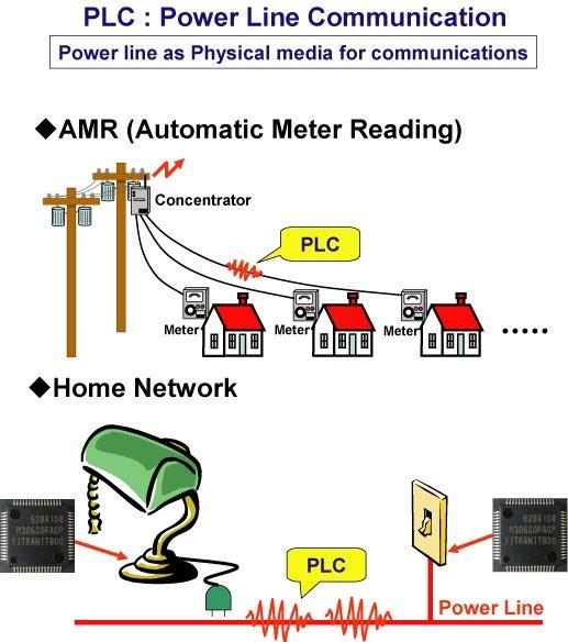 COMUNICACION PLC